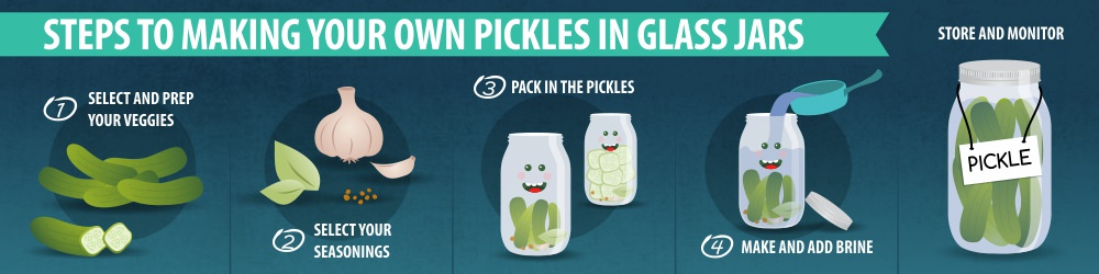 Steps to Making Your Own Pickles in Glass Jars 1000x250